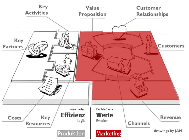Marketing ist eine von zwei Seiten der Unternehmung!